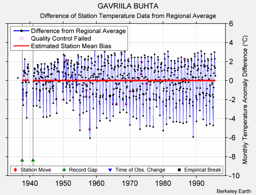 GAVRIILA BUHTA difference from regional expectation