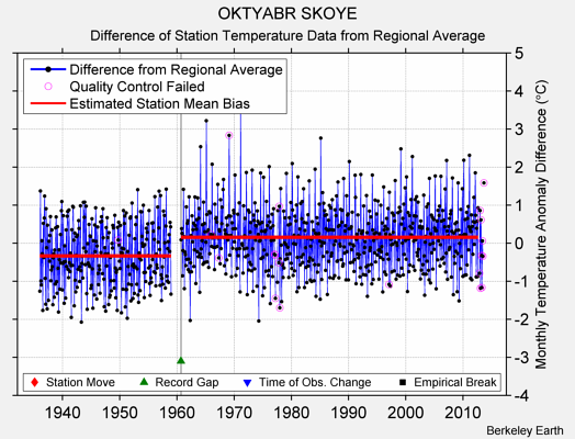 OKTYABR SKOYE difference from regional expectation