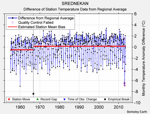 SREDNEKAN difference from regional expectation