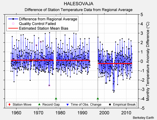 HALESOVAJA difference from regional expectation