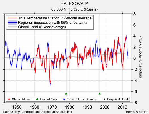 HALESOVAJA comparison to regional expectation