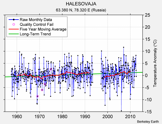 HALESOVAJA Raw Mean Temperature