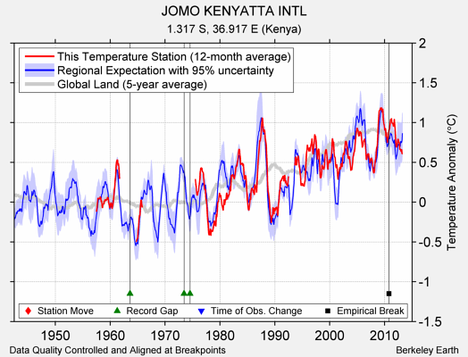 JOMO KENYATTA INTL comparison to regional expectation