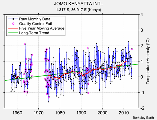JOMO KENYATTA INTL Raw Mean Temperature