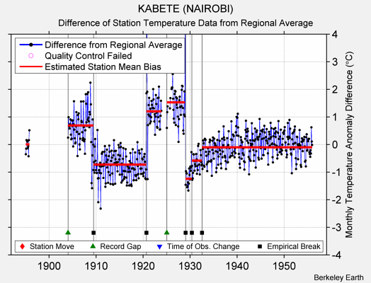 KABETE (NAIROBI) difference from regional expectation