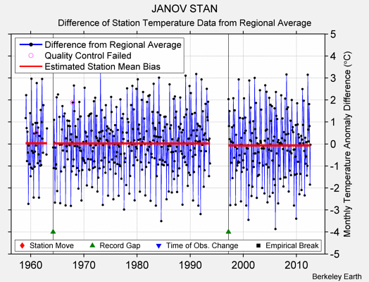 JANOV STAN difference from regional expectation