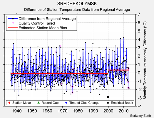 SREDHEKOLYMSK difference from regional expectation