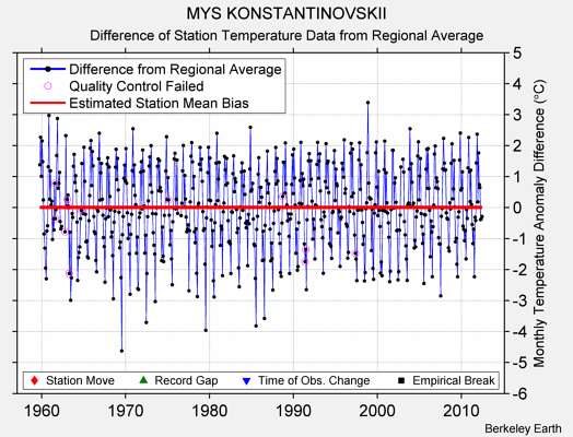 MYS KONSTANTINOVSKII difference from regional expectation