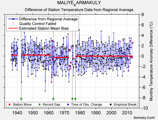 MALIYE_KARMAKULY difference from regional expectation