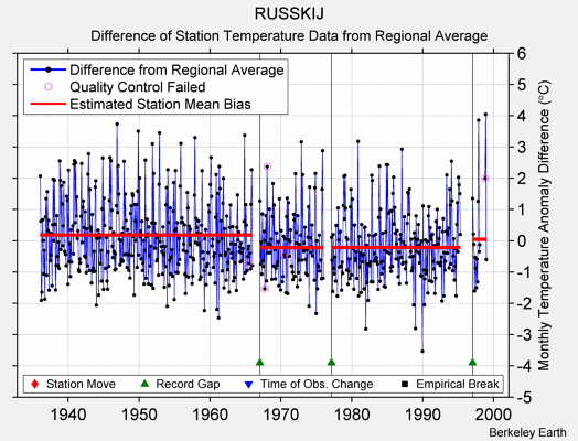 RUSSKIJ difference from regional expectation
