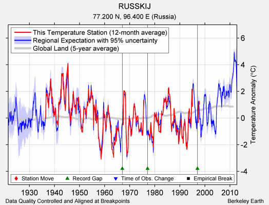 RUSSKIJ comparison to regional expectation