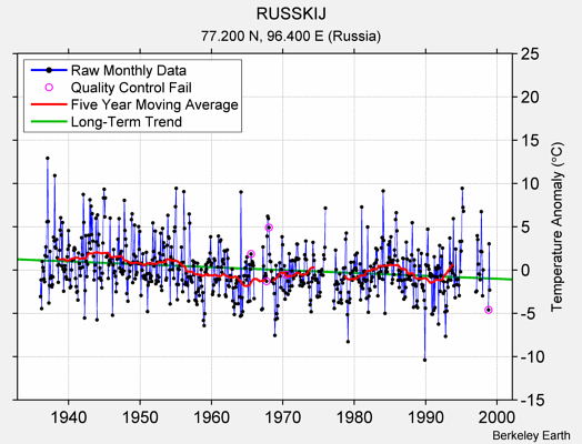 RUSSKIJ Raw Mean Temperature