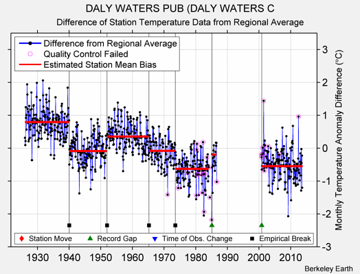 DALY WATERS PUB (DALY WATERS C difference from regional expectation