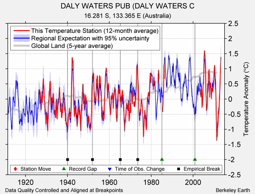 DALY WATERS PUB (DALY WATERS C comparison to regional expectation