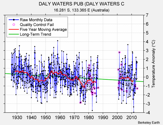 DALY WATERS PUB (DALY WATERS C Raw Mean Temperature