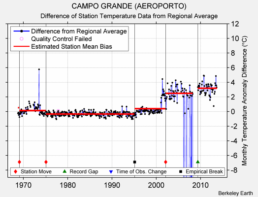 CAMPO GRANDE (AEROPORTO) difference from regional expectation
