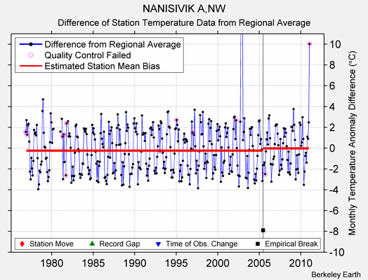 NANISIVIK A,NW difference from regional expectation