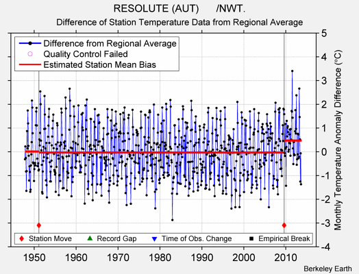 RESOLUTE (AUT)      /NWT. difference from regional expectation
