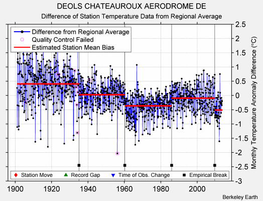 DEOLS CHATEAUROUX AERODROME DE difference from regional expectation