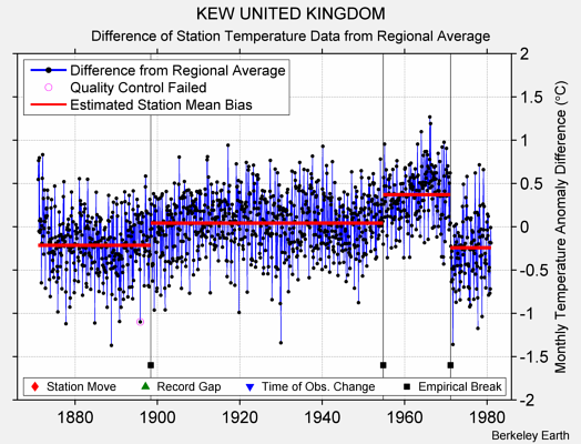 KEW UNITED KINGDOM difference from regional expectation