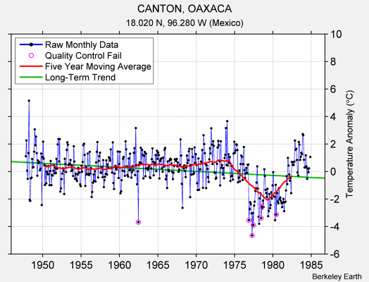 CANTON, OAXACA Raw Mean Temperature