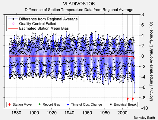 VLADIVOSTOK difference from regional expectation