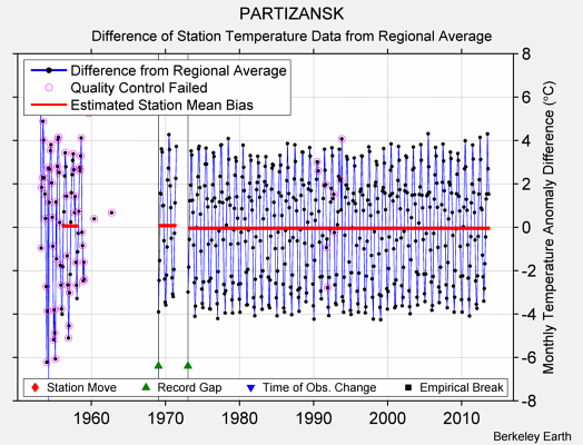 PARTIZANSK difference from regional expectation