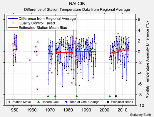 NALCIK difference from regional expectation