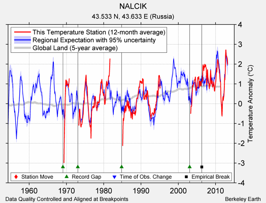 NALCIK comparison to regional expectation