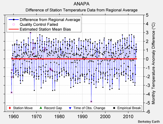 ANAPA difference from regional expectation