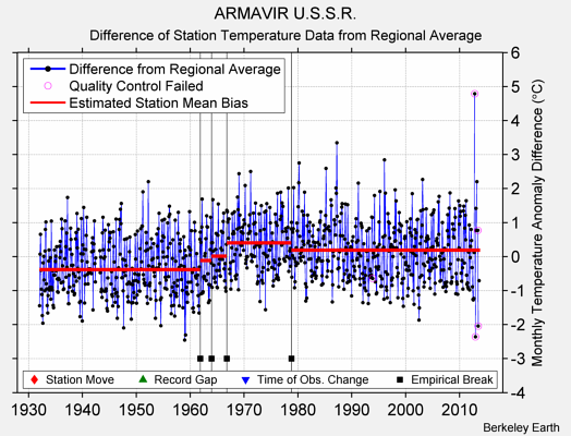ARMAVIR U.S.S.R. difference from regional expectation
