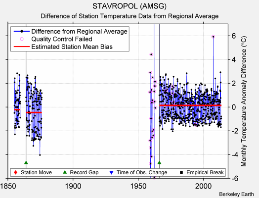 STAVROPOL (AMSG) difference from regional expectation