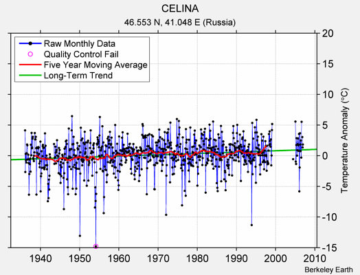 CELINA Raw Mean Temperature