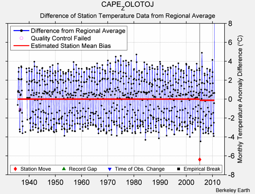 CAPE_ZOLOTOJ difference from regional expectation