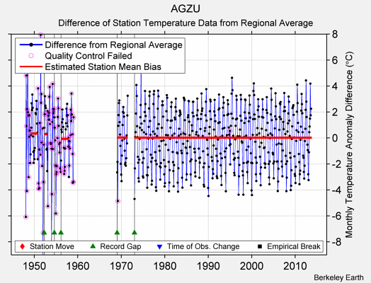 AGZU difference from regional expectation