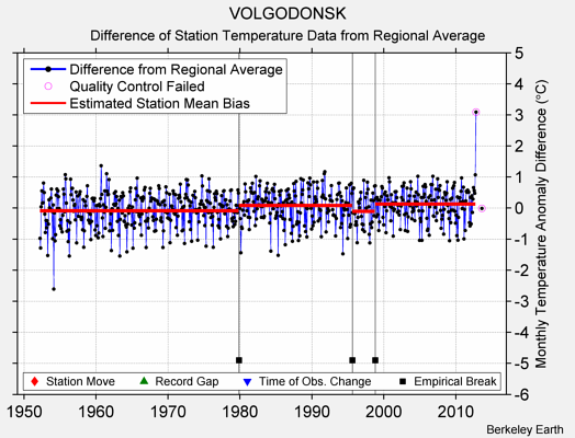 VOLGODONSK difference from regional expectation