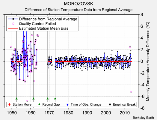 MOROZOVSK difference from regional expectation