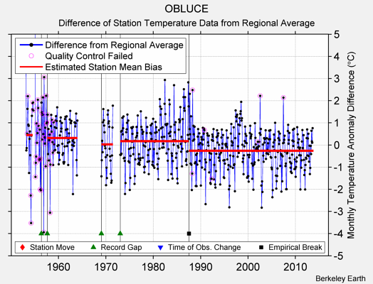 OBLUCE difference from regional expectation