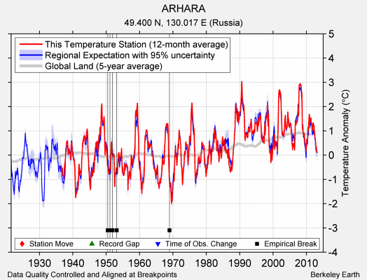 ARHARA comparison to regional expectation