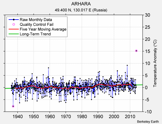 ARHARA Raw Mean Temperature