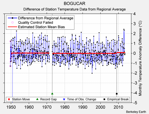 BOGUCAR difference from regional expectation