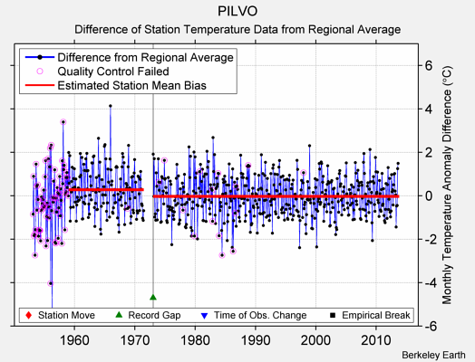 PILVO difference from regional expectation