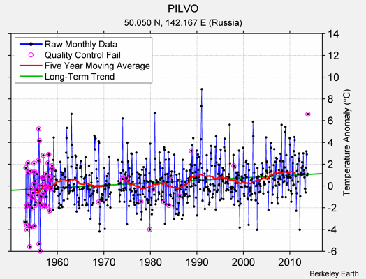PILVO Raw Mean Temperature