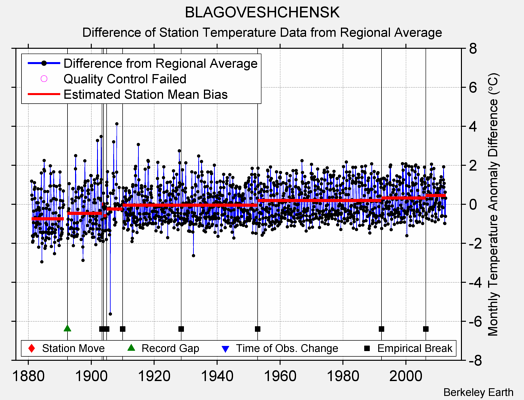 BLAGOVESHCHENSK difference from regional expectation