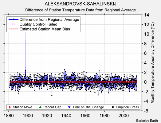 ALEKSANDROVSK-SAHALINSKIJ difference from regional expectation