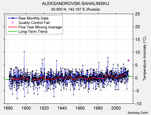 ALEKSANDROVSK-SAHALINSKIJ Raw Mean Temperature