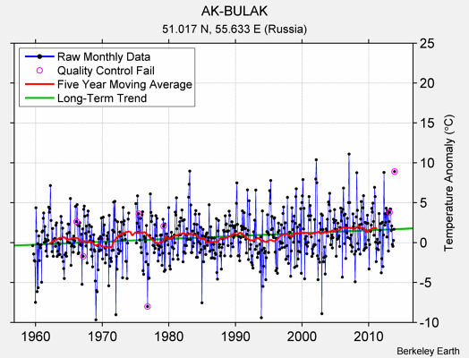 AK-BULAK Raw Mean Temperature