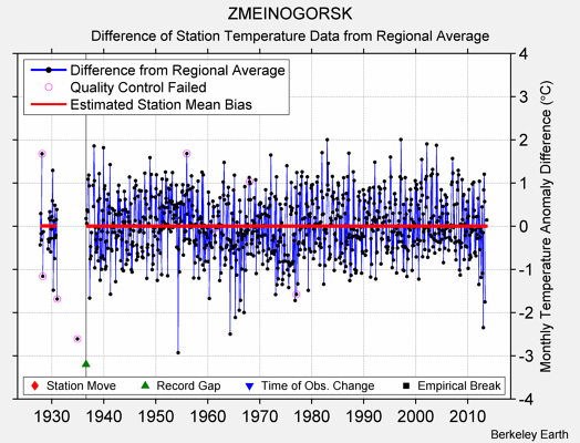 ZMEINOGORSK difference from regional expectation