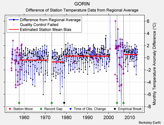 GORIN difference from regional expectation
