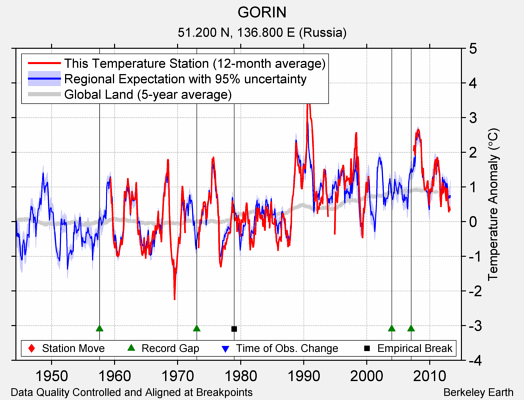 GORIN comparison to regional expectation